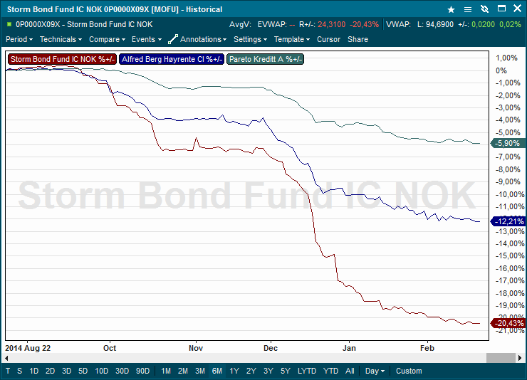 A Tale of Three Bond Funds