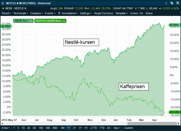 aba68cce Hedge « Peter Warrens Finansblogg