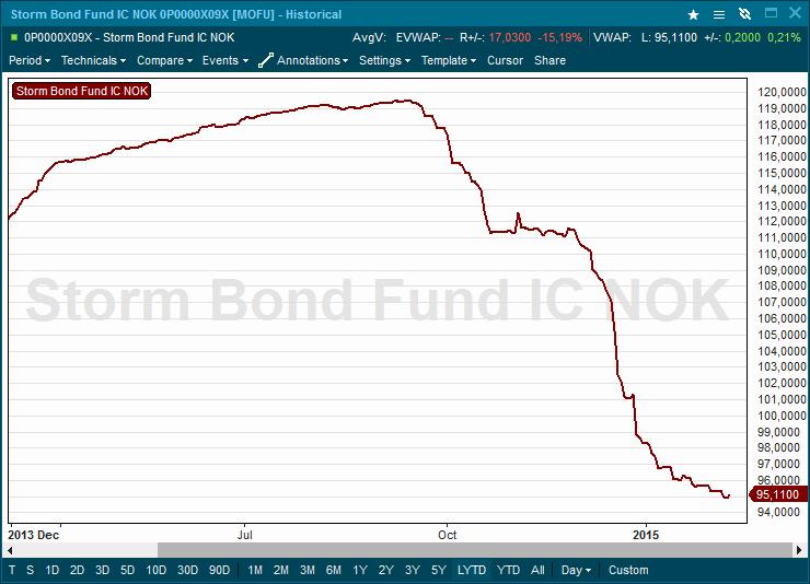Storm Bond Fund