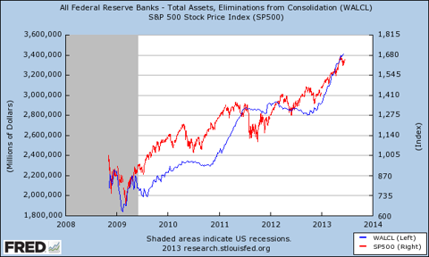 Federal balance sheet